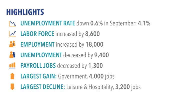 Labor market highlights for September 2017