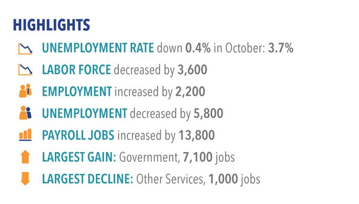 Labor market highlights for October 2017