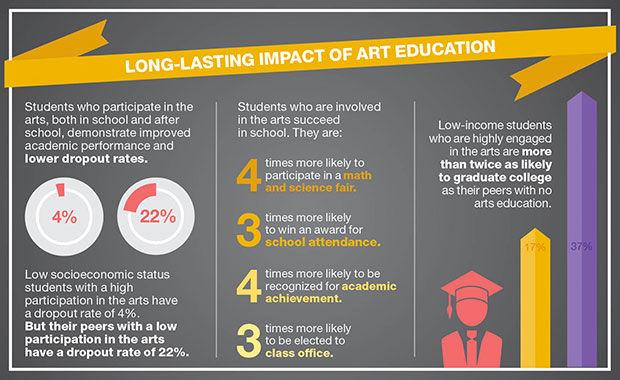 Long-lasting impact of arts education