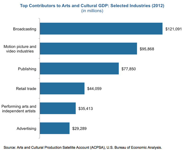 Arts and culture gross national product
