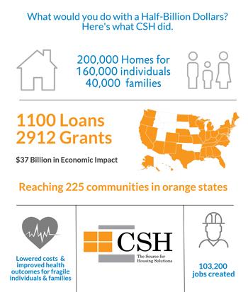 CSH impact