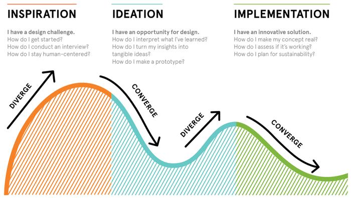 human-centered design phases