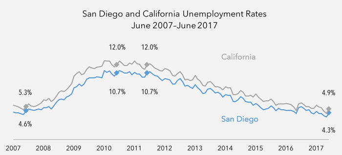 San Diego & California unemployment rates