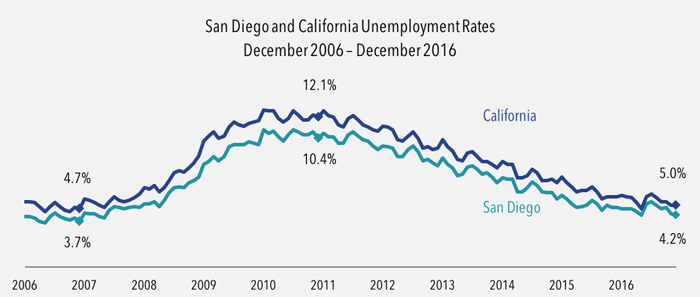 San Diego & California unemployment rates
