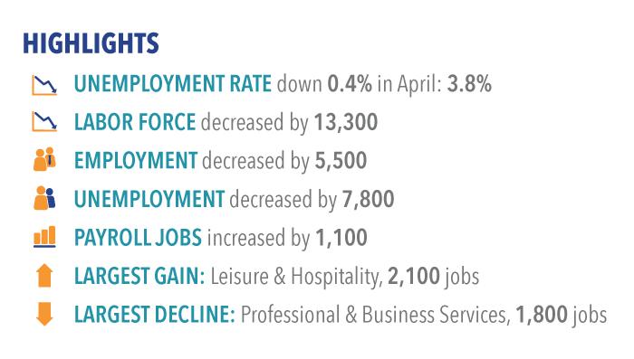 Labor market highlights for April 2017