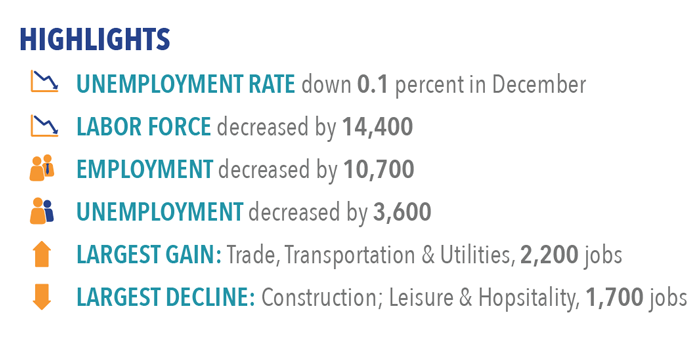 Labor market highlights for December 2016