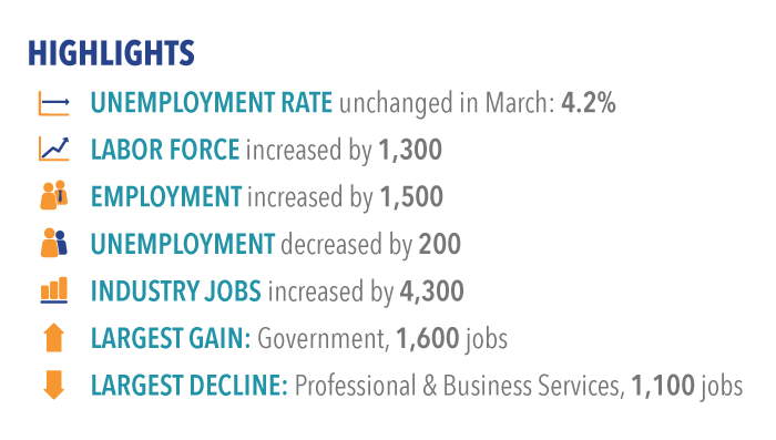 Labor market highlights for March 2017
