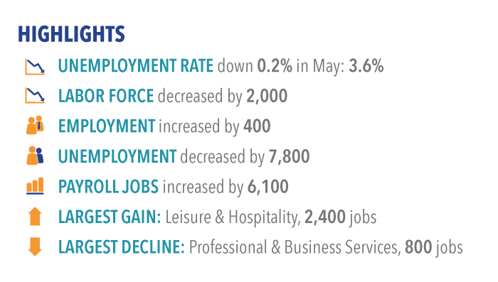 Labor market highlights for May 2017