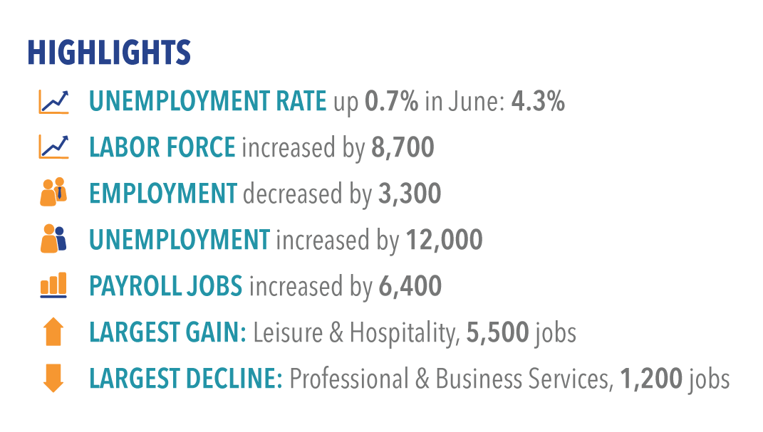 Labor market highlights for June 2017