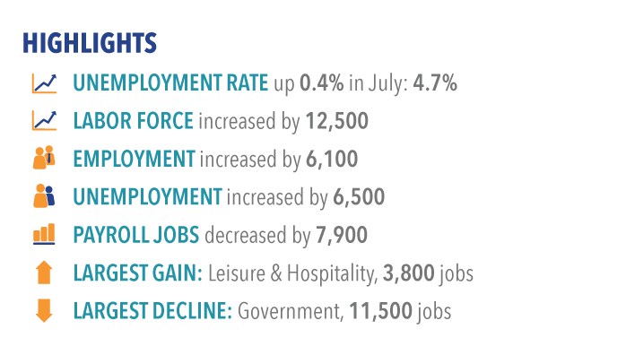 Labor market highlights for July 2017