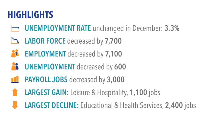 Labor market highlights for December 2017