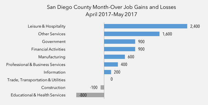 San Diego County Year-Over Job Gains & Losses
