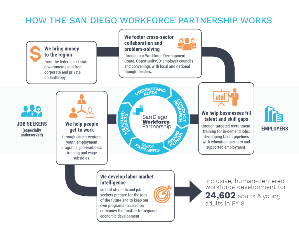 How the Workforce Partnership works infographic