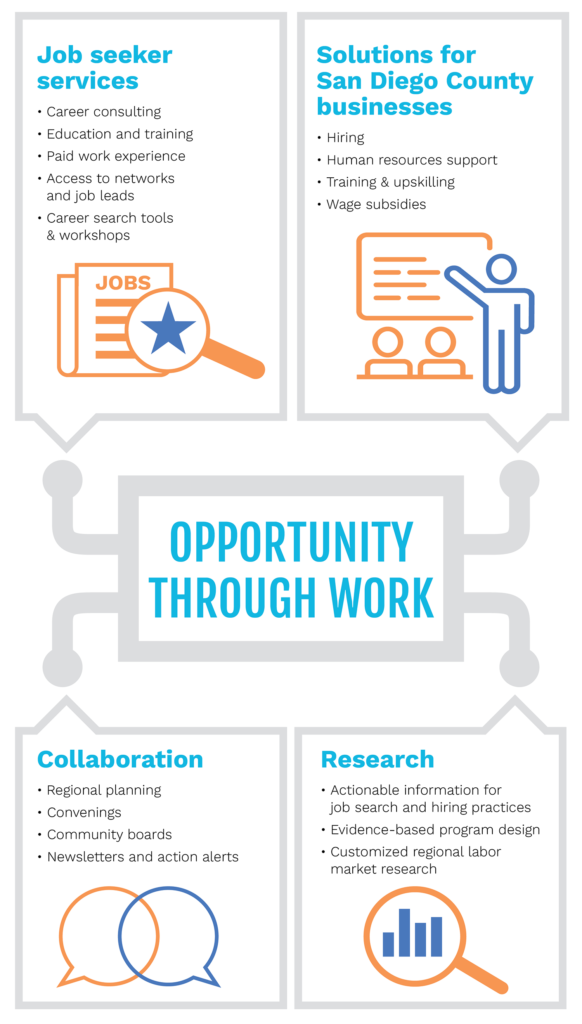 opportunity through work infographic