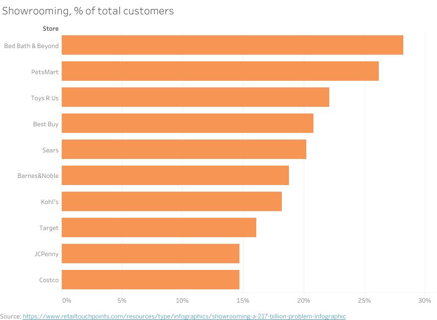 Showrooming, % of total customers