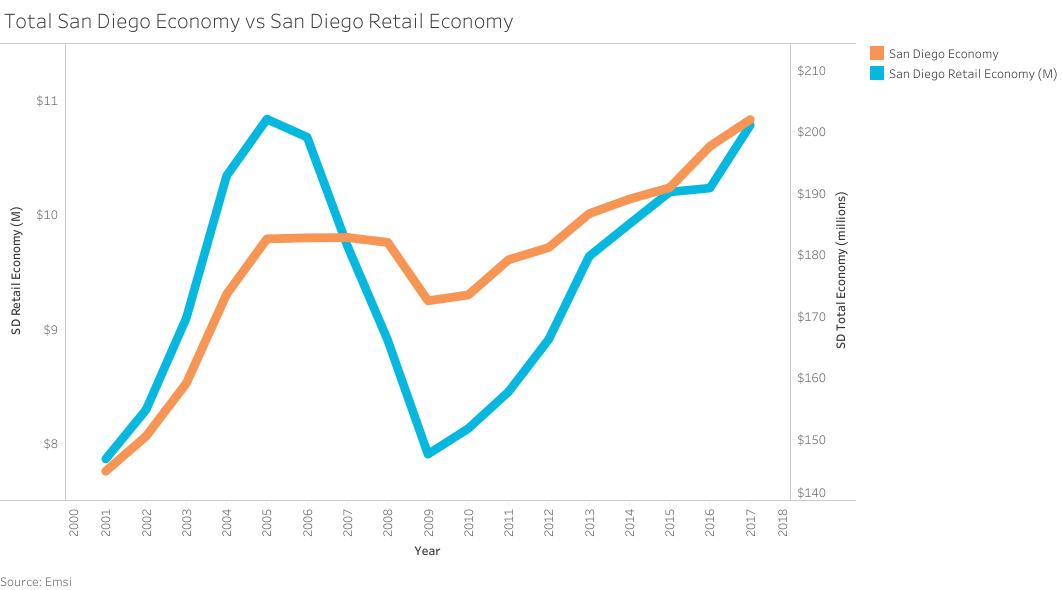 Total San Diego economy vs. San Diego retail economy