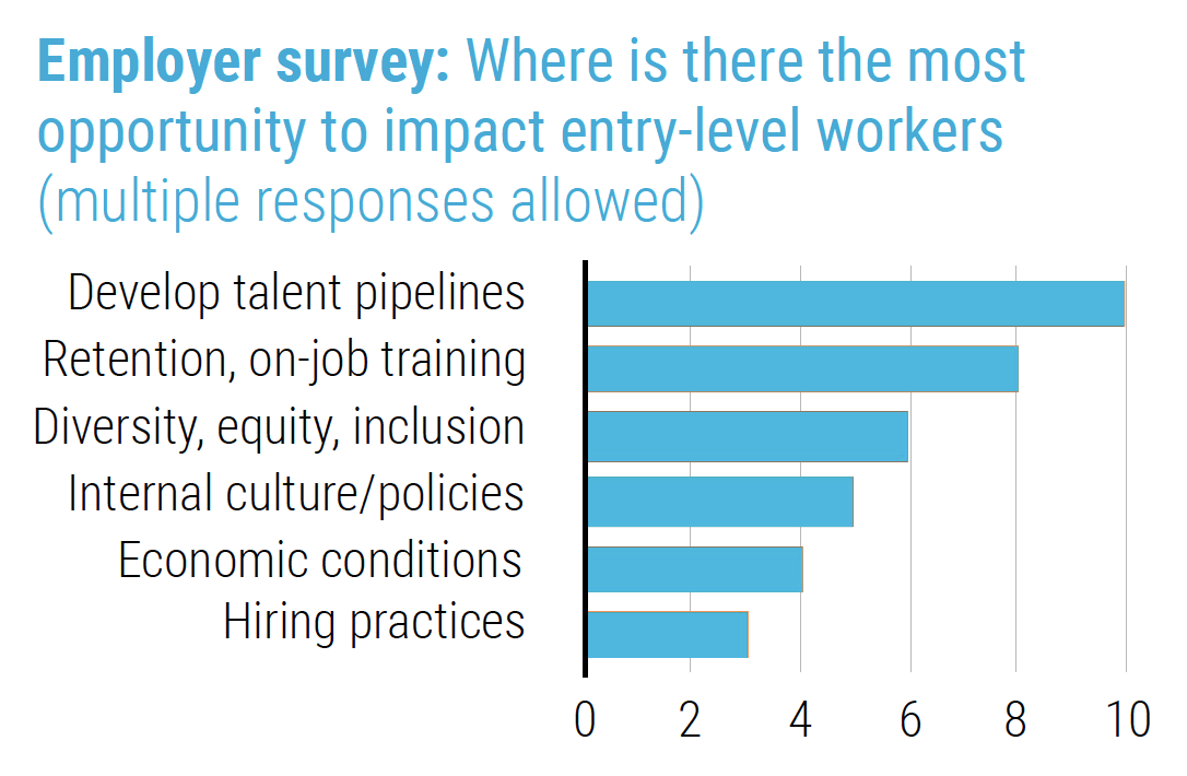 San Diego retail employer survey results