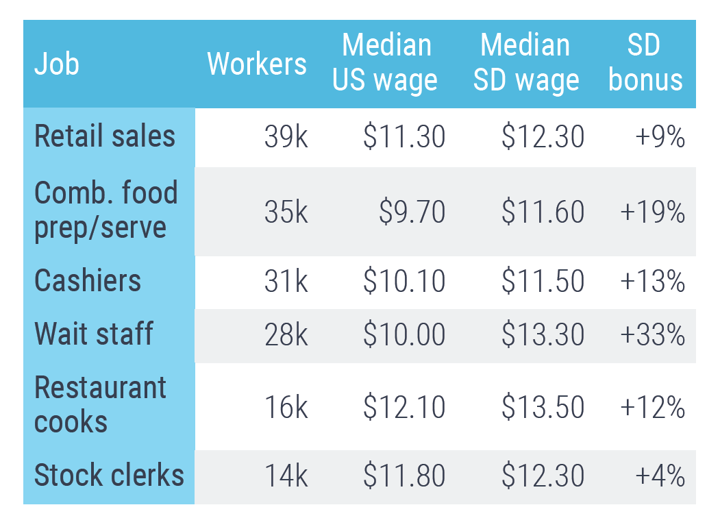 San Diego retail wages