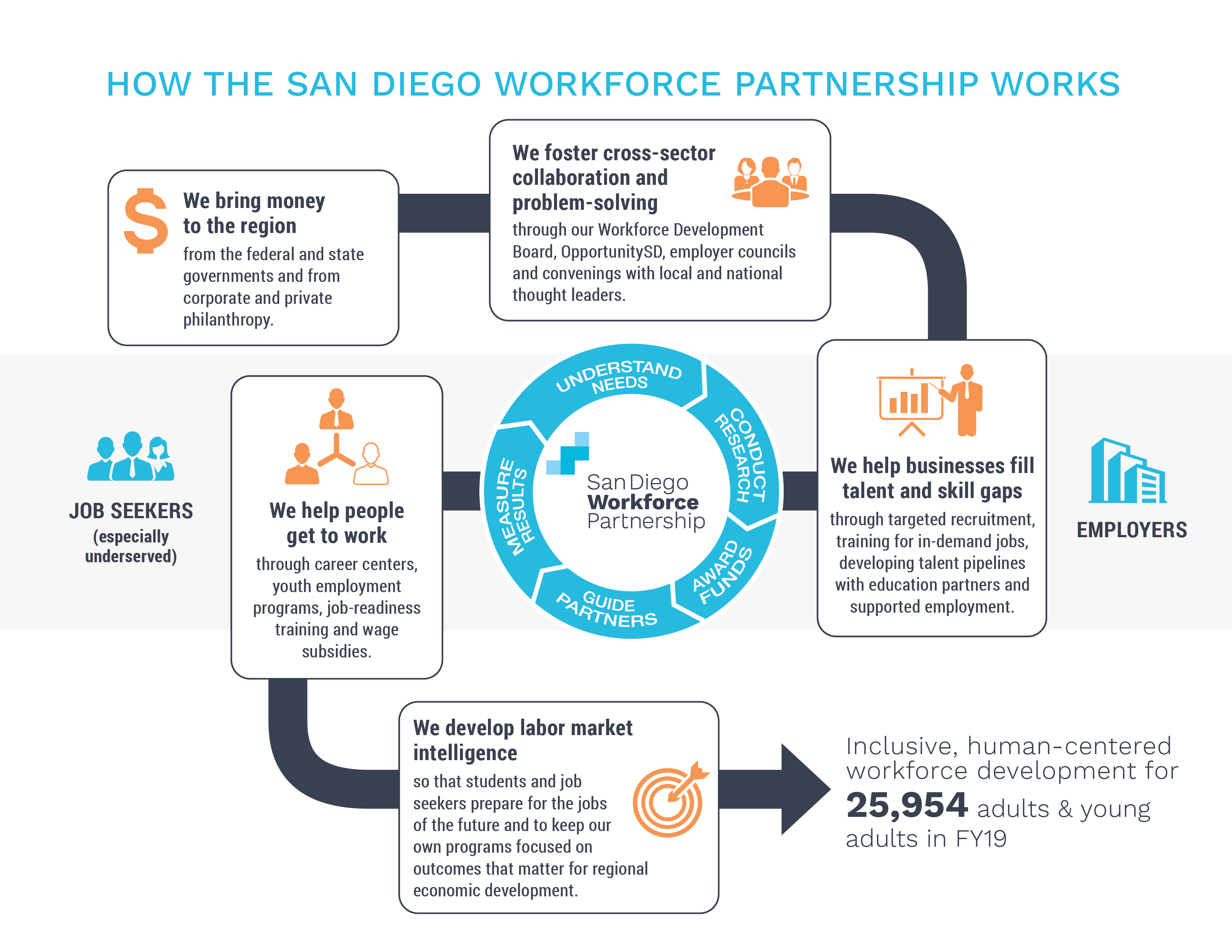 How the San Diego Workforce Partnership works FY19