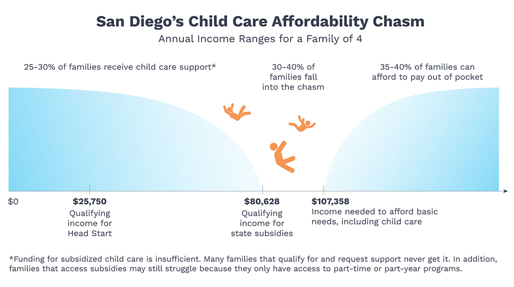 Child Care Chasm Graphic