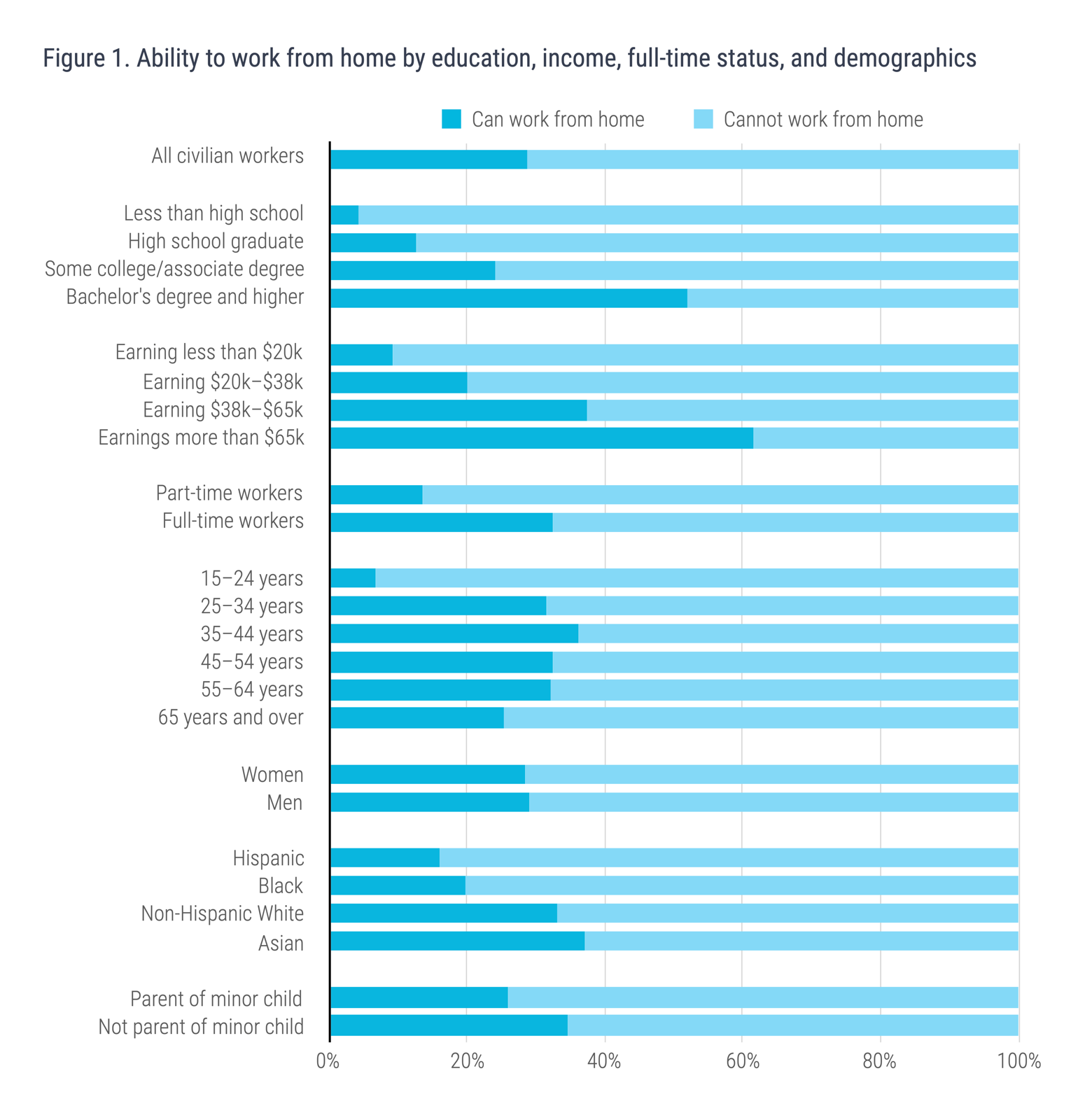Figure 1. Ability to work from home by education, income, full-time status, and demographics