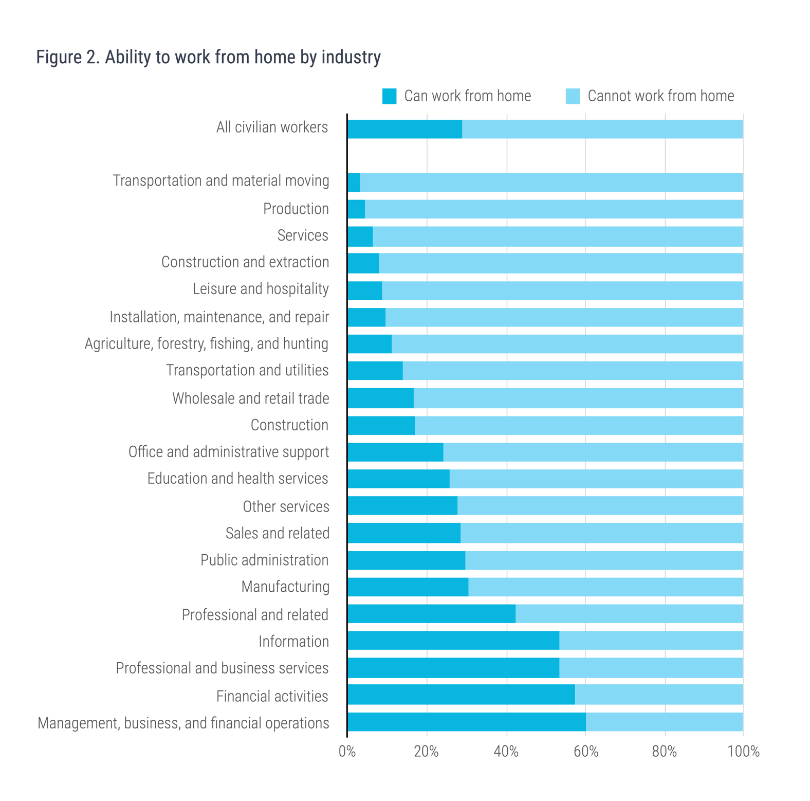 Figure 2. Ability to work from home by industry
