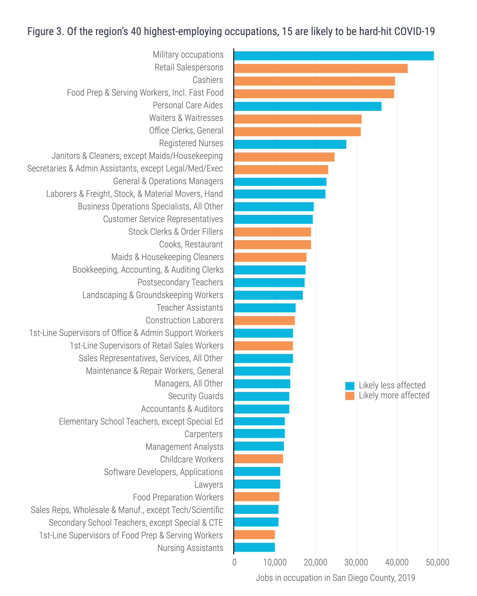 Figure 3. Of the region's 40 highest-employing occupations, 15 are likely to be hard-hit COVID-19