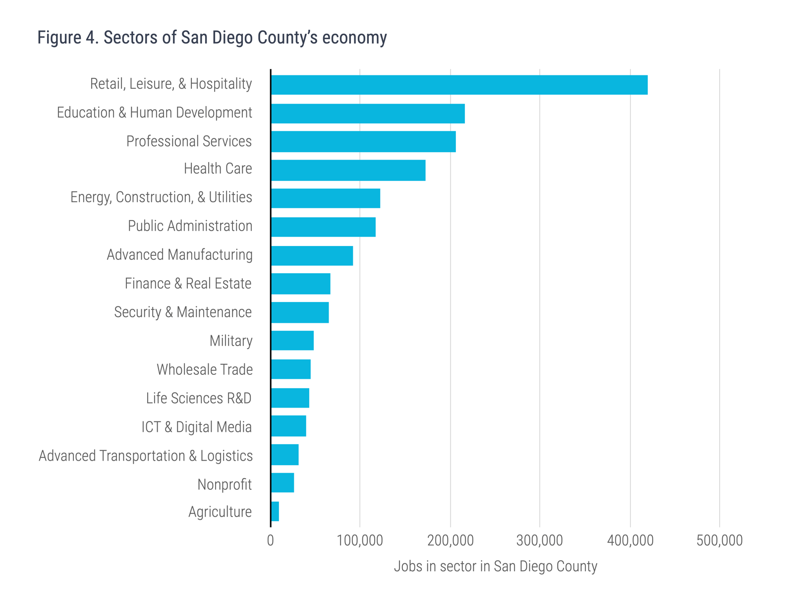 Figure 4. Sectors of San Diego's Economy