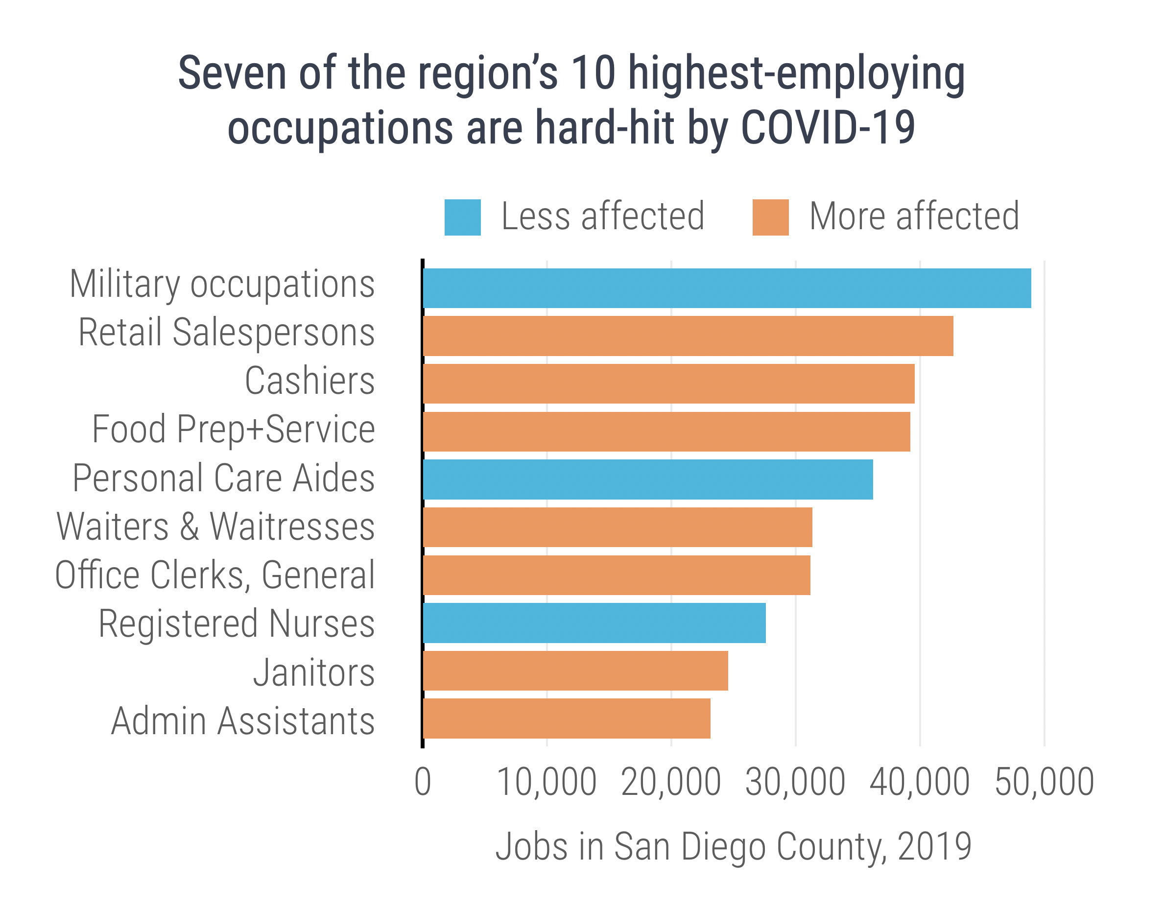 COVID-19 Impacted Occupations