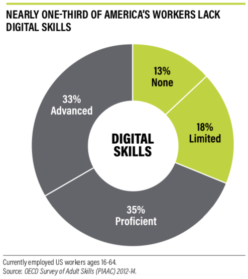 NEARLY ONE-THIRD OF AMERICA'S WORKERS LACK DIGITAL SKILLS