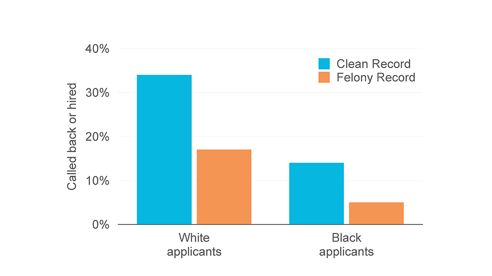 chart showing hiring discrimination between white and Black people with criminal records