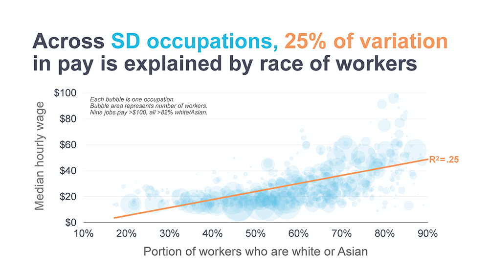 Line graph showing 25% of variation in pay is explained by race of workers