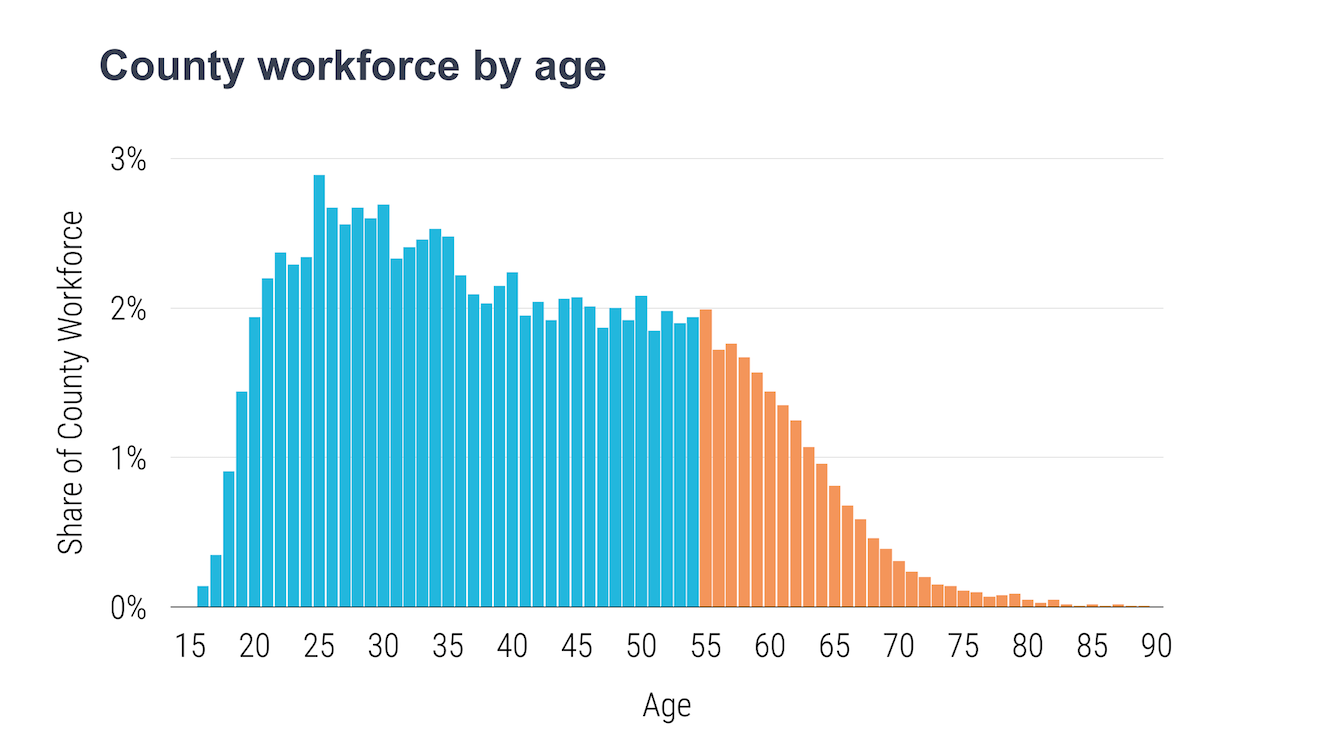 Chart of San Diego County workforce by age