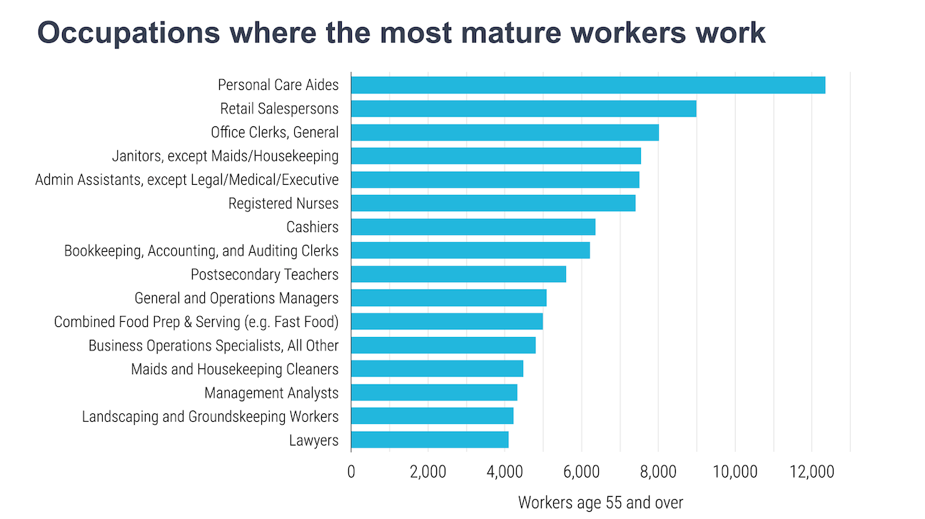 Chart of most common occupations for older workers