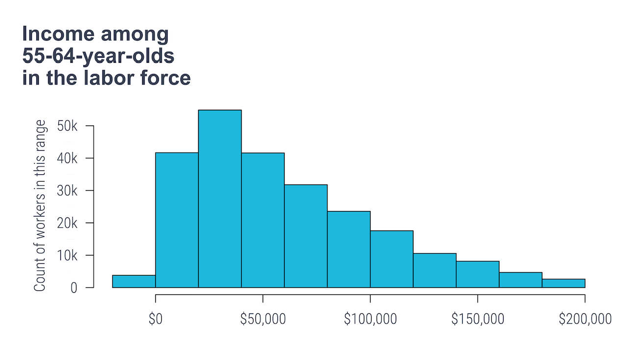 Income among 55–64-year-olds in the labor force