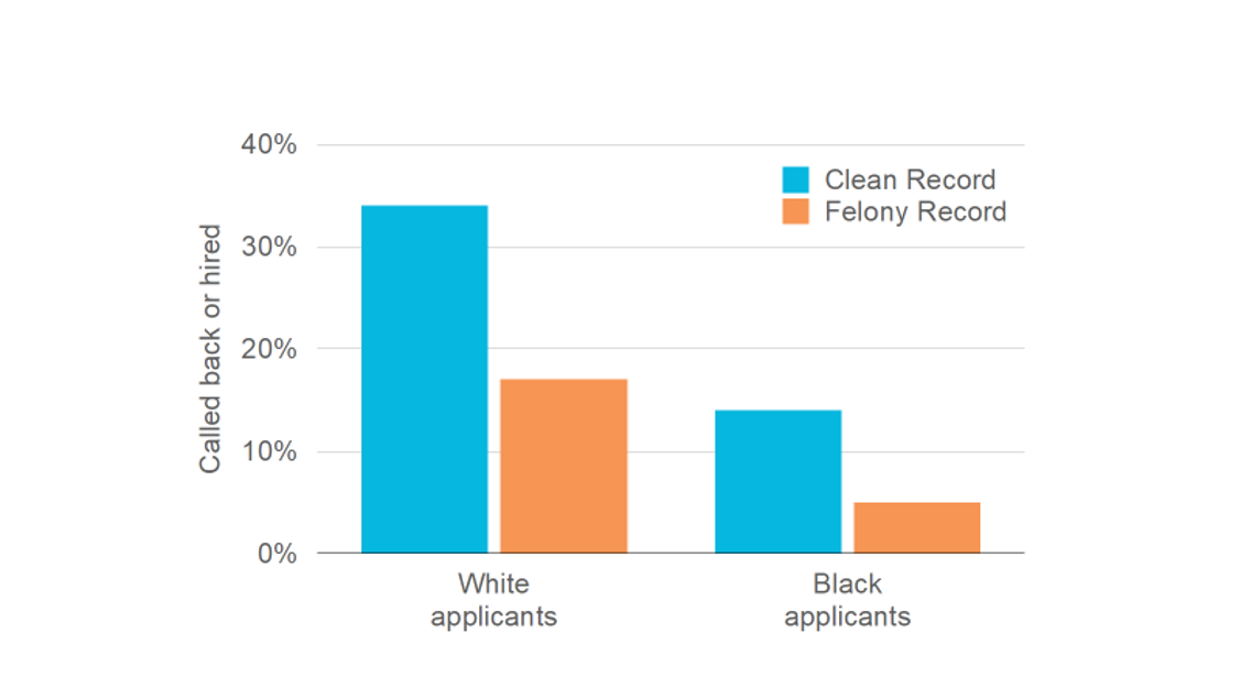 Call back rate of white applicants versus Black applicants