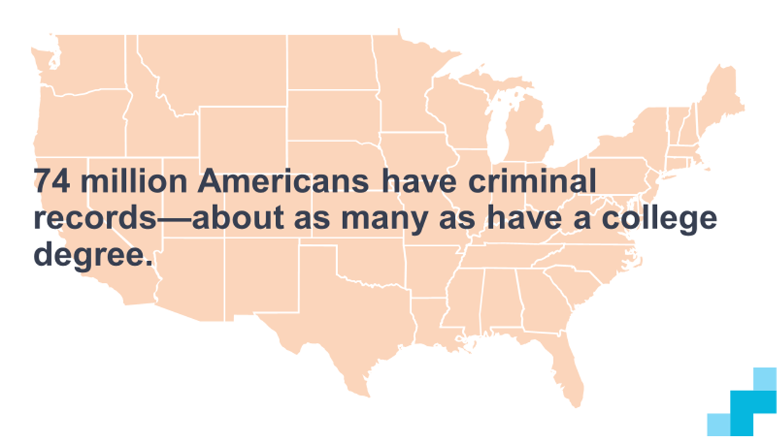 74 million Americans have criminal records—about as many as have college degrees