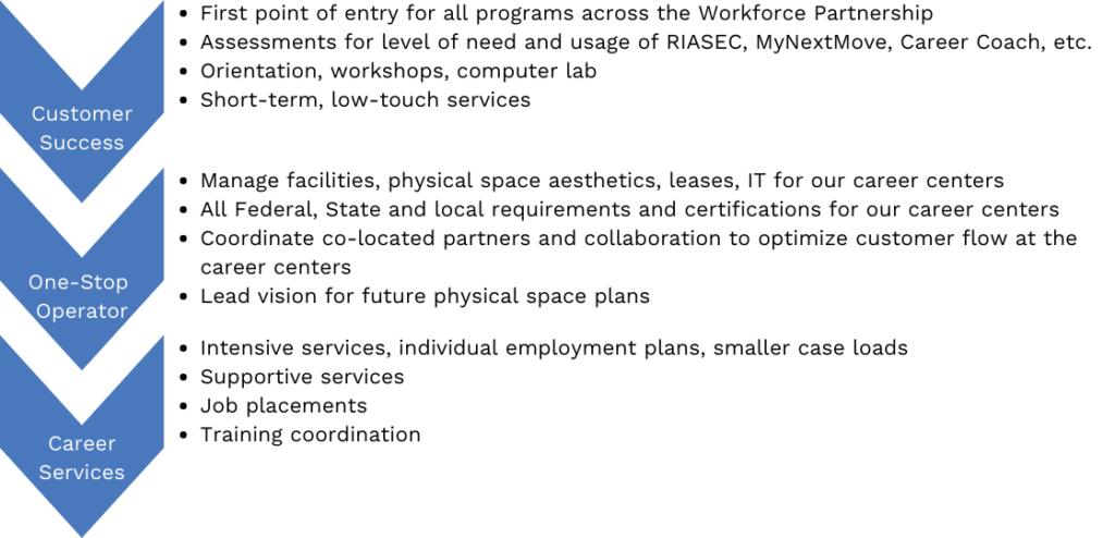 Career Center Rfp Graphic (1)